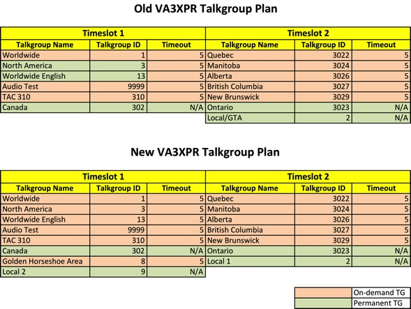 VA3XPR Talkgroup Realignment FINAL